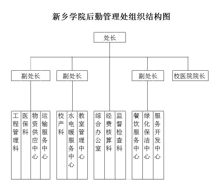 新乡学院后勤管理处组织结构图